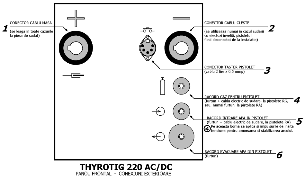 Fig.2 Thyrotig 220 AC/DC - Borne panou frontal